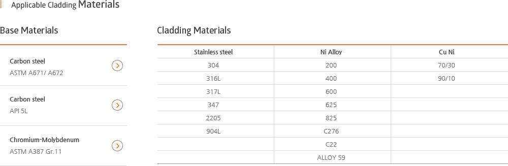 Applicable Cladding Materials